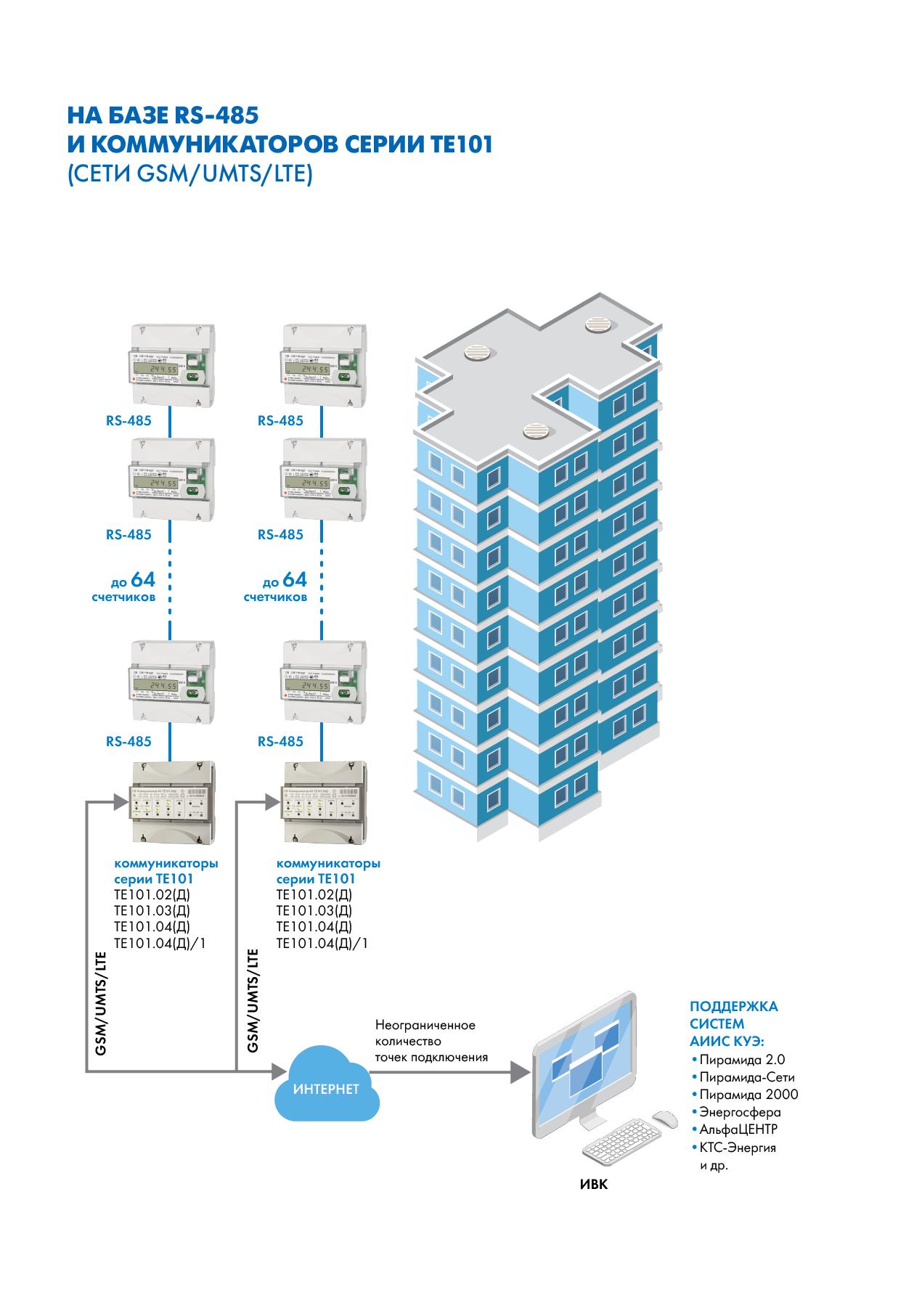 Организация сбора информации со счетчиков электрической энергии на базе RS-485 и коммуникаторов серии ТЕ101 (сети GSM/UMTS/LTE)