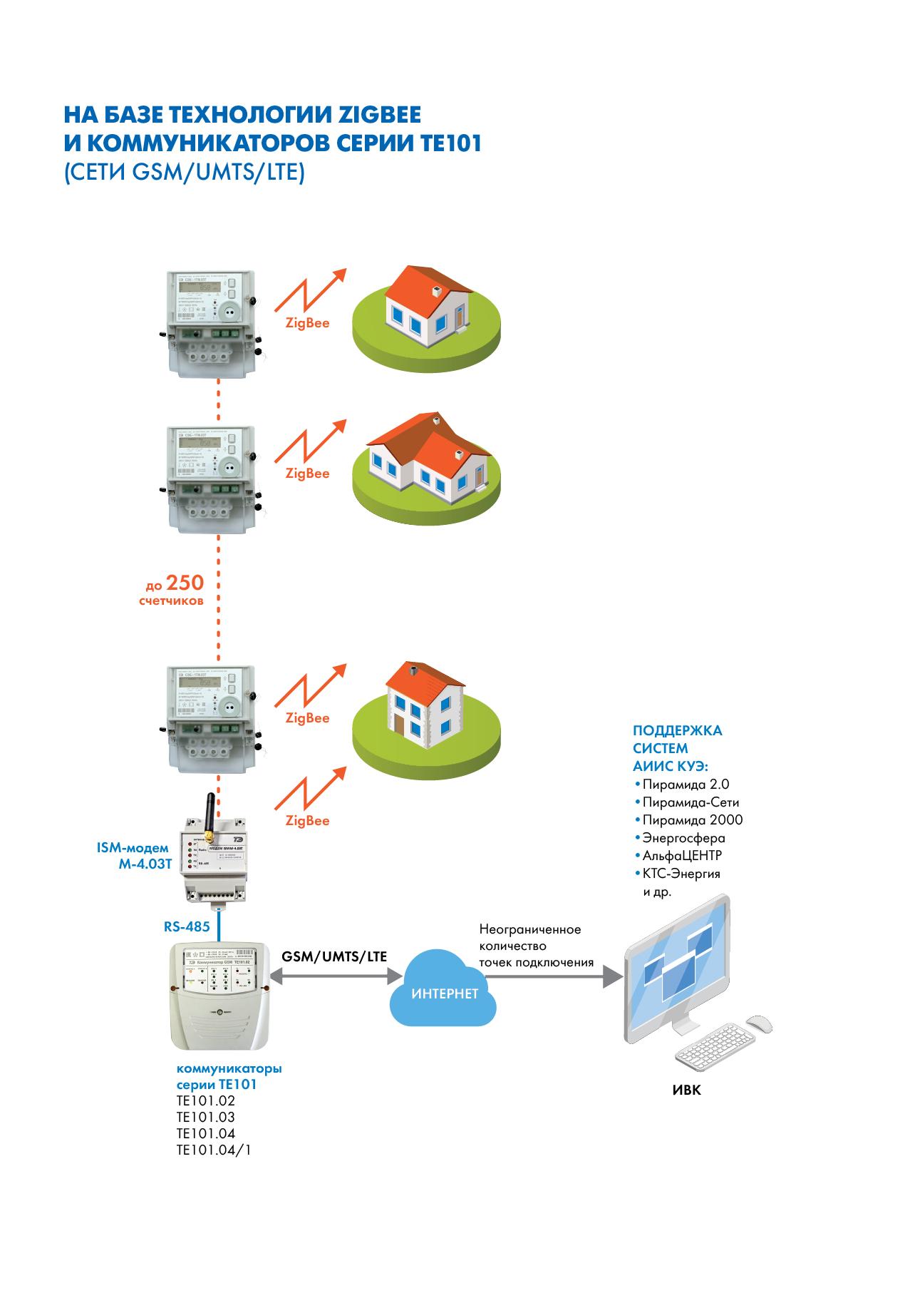 Организация сбора информации со счетчиков электрической энергии на базе технологии ZIGBEE и коммуникаторов серии ТЕ101 (сети GSM/UMTS/LTE)