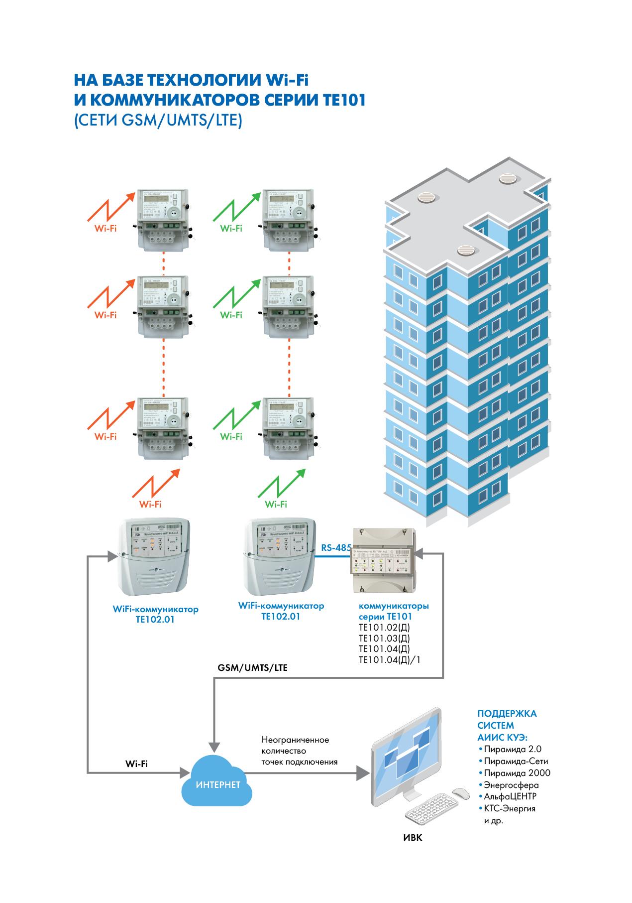 Организация сбора информации со счетчиков электрической энергии на базе технологии Wi-Fi и коммуникаторов серии ТЕ101 (сети GSM/UMTS/LTE)