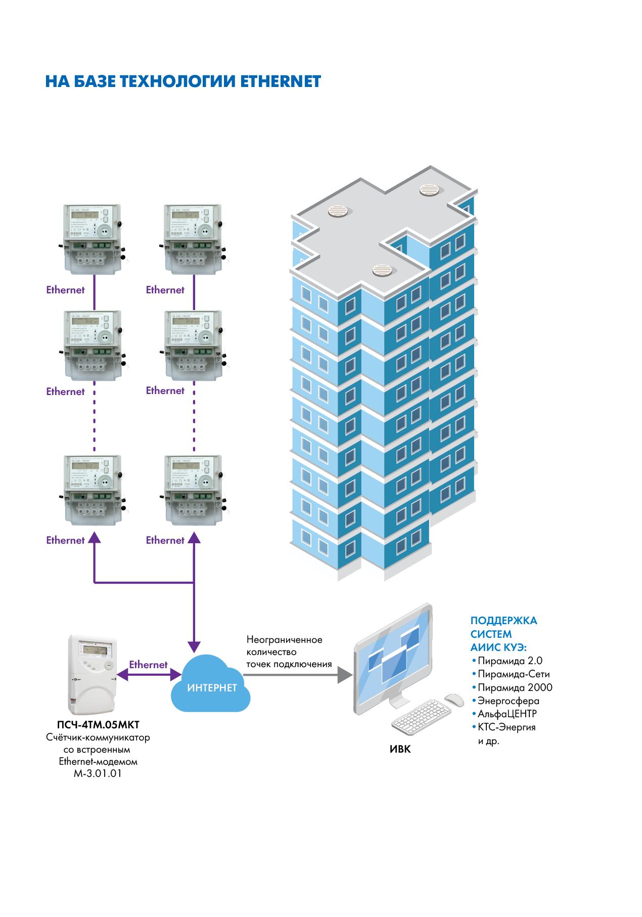 Организация сбора информации со счетчиков электрической энергии на базе технологии Ethernet (сети GSM/UMTS/LTE)