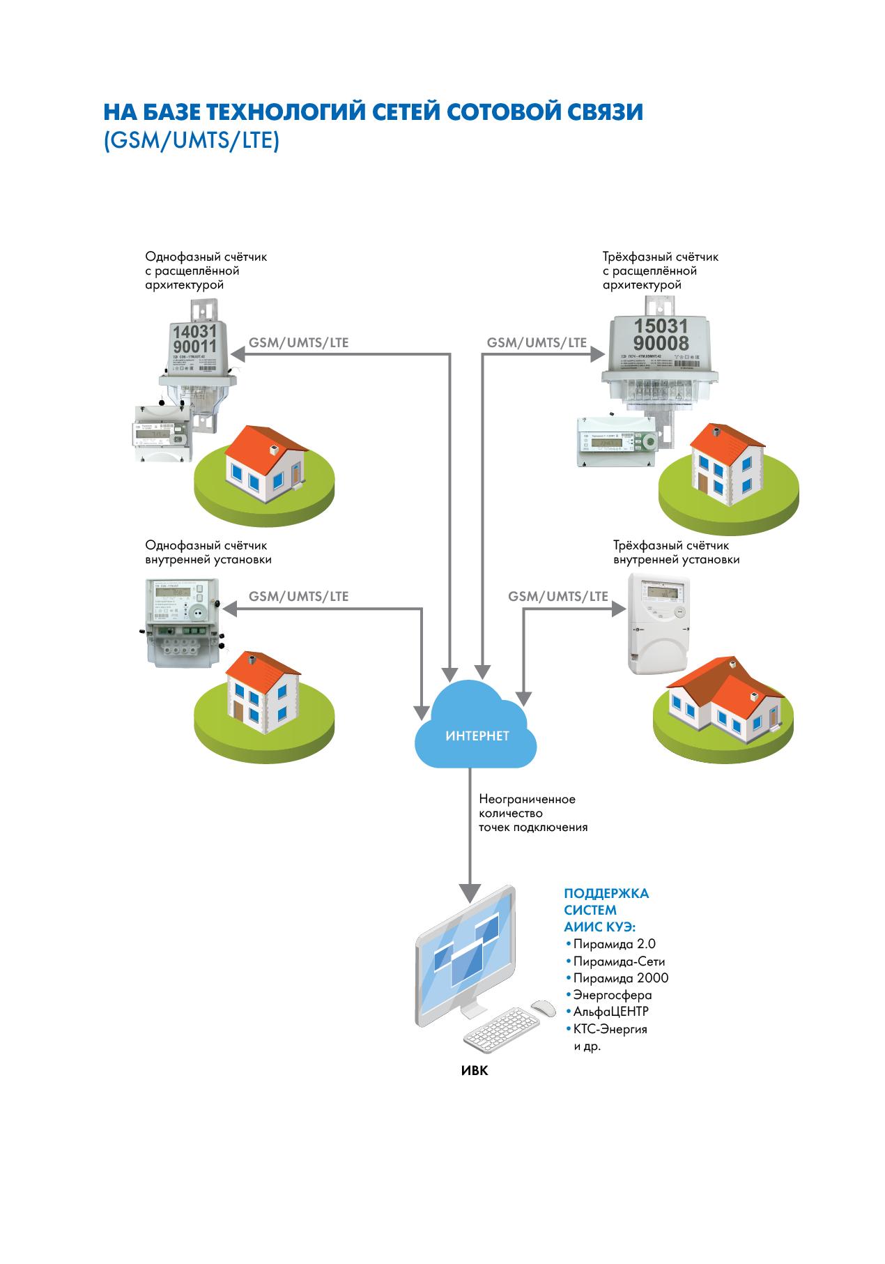Организация сбора информации со счетчиков электрической энергии на базе технологий сетей сотовой связи (GSM/UMTS/LTE)