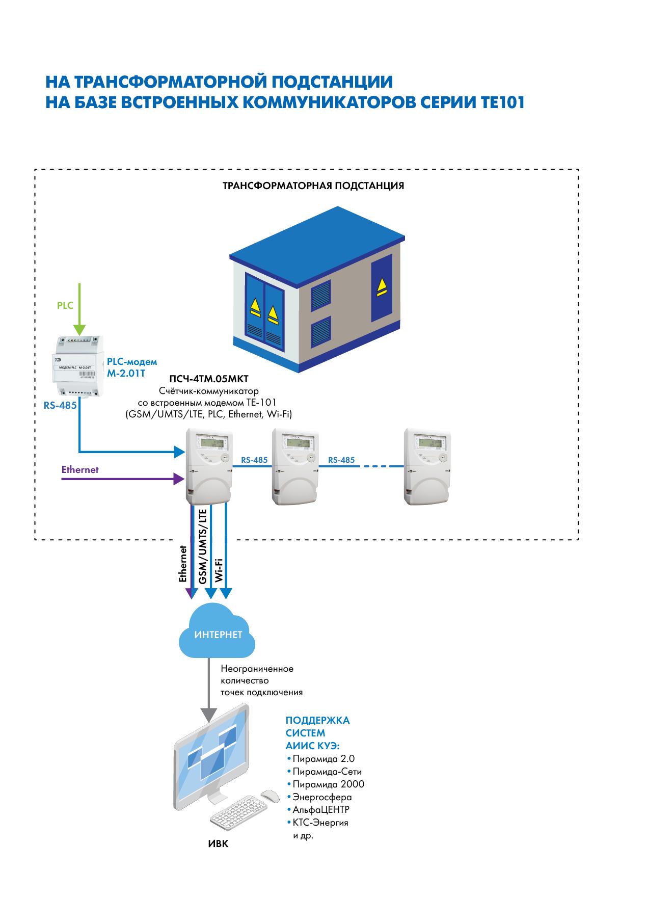 Организация сбора информации со счетчиков электрической энергии на трансформаторной подстанции на базе коммуникаторов серии ТЕ101